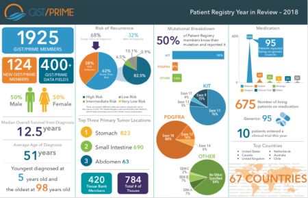 Patient Registry in Review
